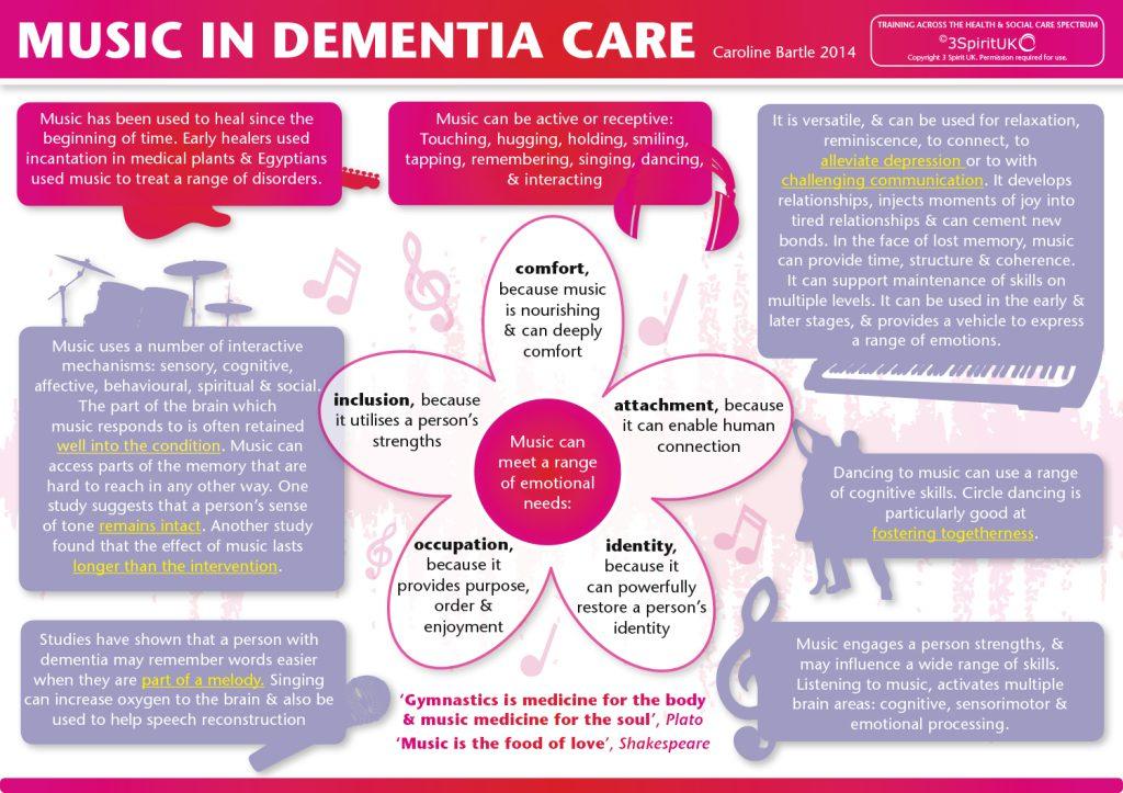 Music, Dementia Info-Graphic – 3 Spirit UK
