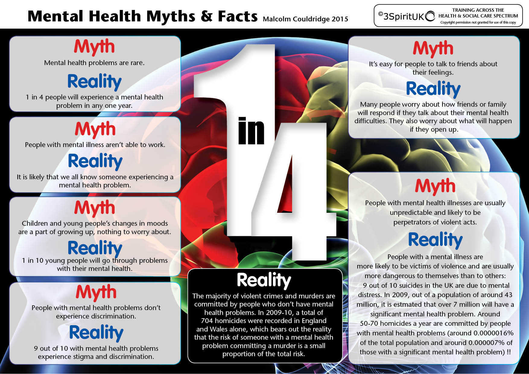 Mental Health Myths and Facts