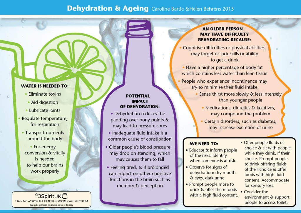 impacts of dehydration on the body Why is dehydration so important body water moves from areas of high solute concentration to areas of low solute concentration (ie more dilute) in when body water changes, it can have significant effects throughout the body, including athletic performance indeed, dehydration of as little as 1.