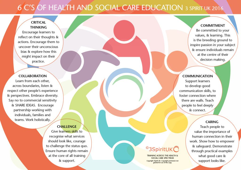 health and social cares perspective of