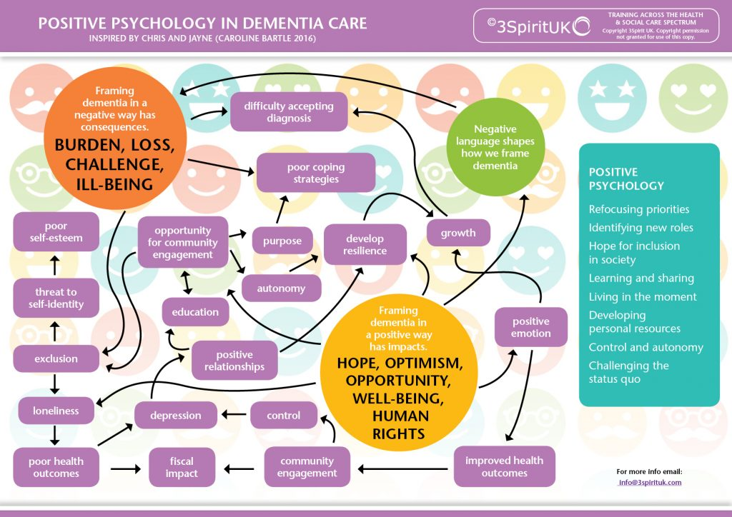 Positive Psychology in Dementia Care