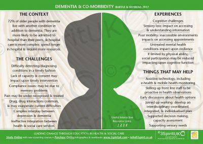Dementia and Comorbidity_Web2