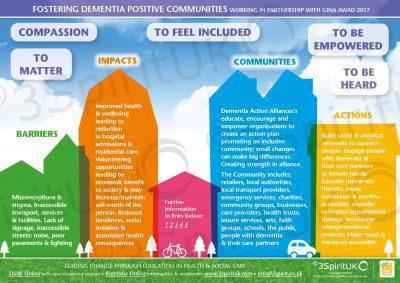 Fostering Dementia Positive Communities_Web2